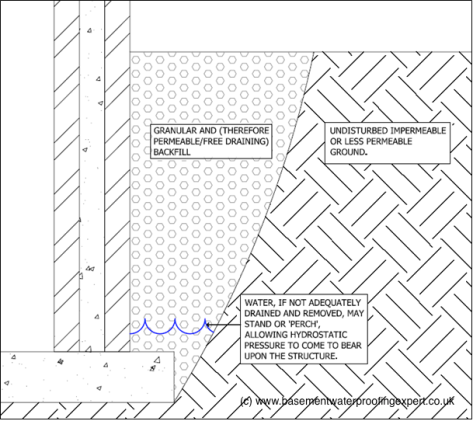 basic illustration of perched water table encouraged by granular back-fill around a basement structure formed in an open excavation.